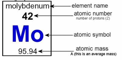 Dublin schools lesson the periodic table and electron configurations chemistry periodic tablebr reading element namebr atomic mass urtaz